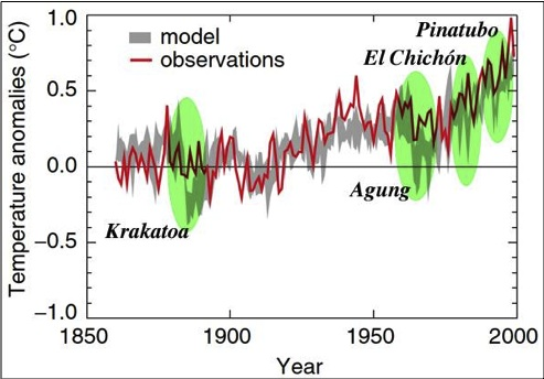 GCM fits to 20th century warming
