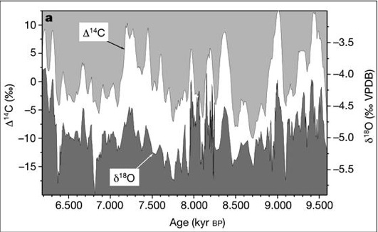 Neff et al correlation between solar activity and climate, from a Cave in Oman