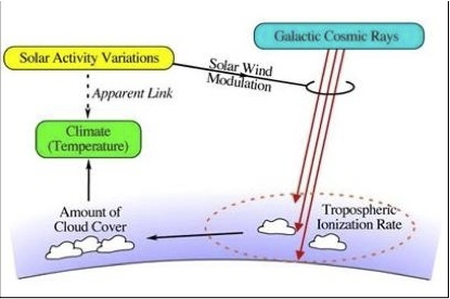 The link between cosmic rays and Earth's climate