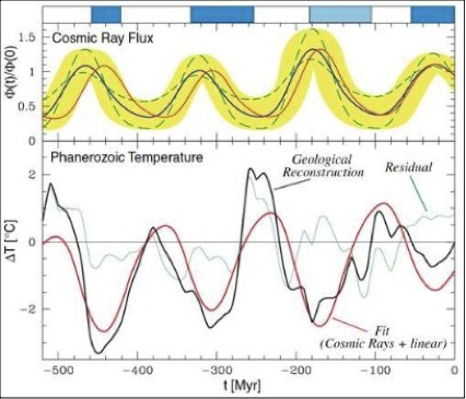 Cosmic ray flux reconstruction over geological time scales correlates with paleoclimate