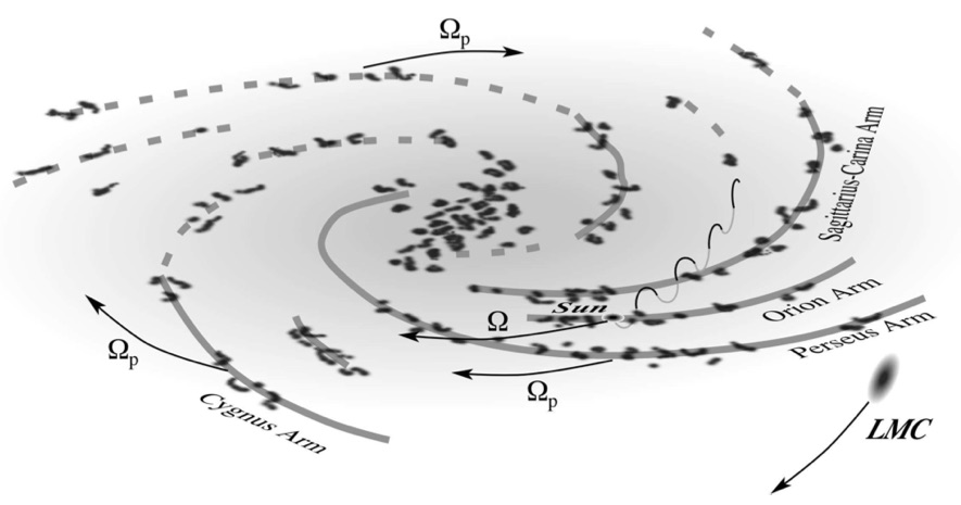 The motion and trajectory of the solar system through the Milky Way (in spiral arms and perpendicular to the galactic plane)