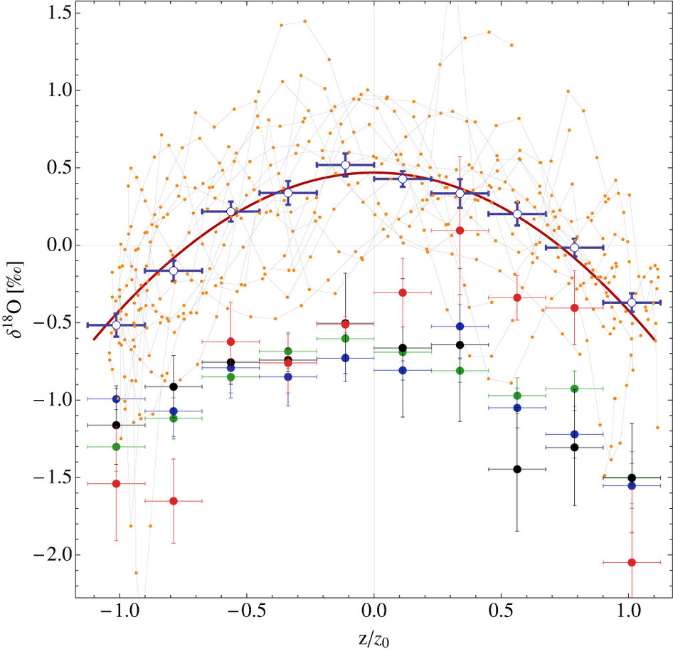 The temperature as a function of height from the galactic plane