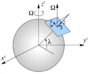 Solving a pendulum on a rotating sphere