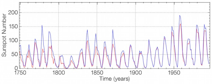 The old and new sunspot number reconstructions