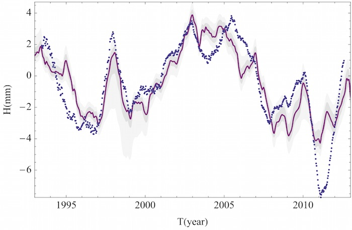 Altimetry based sea level data showing the solar influence