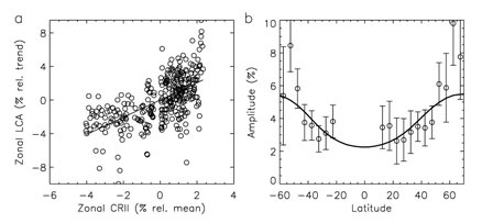 Latidudinal variations in cloud cover over solar cycle