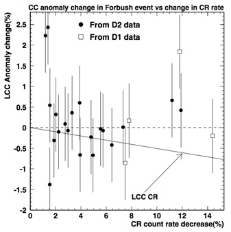 Low altitude cloud cover variations during Forbush decreases