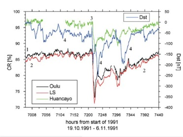 Forbush decreases in the cosmic ray flux