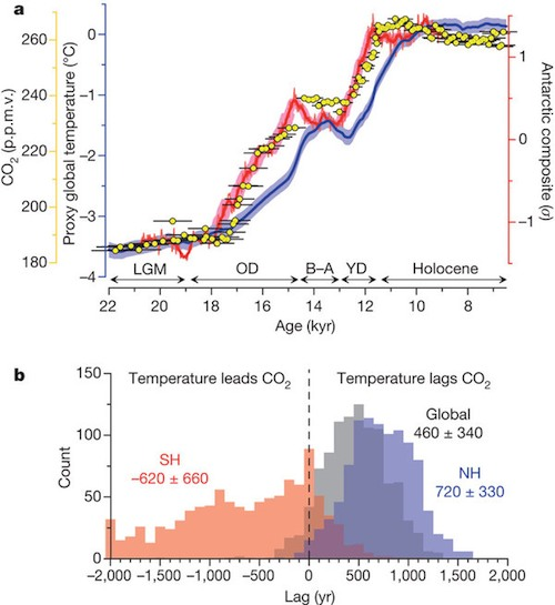 CO2 leads and lags the temperature