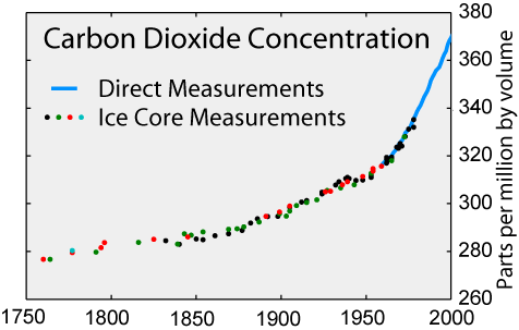 Increase of CO2 in the atmosphere since pre-industrial times