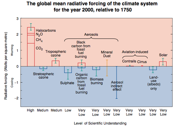 The IPCC radiative forcing since pre-industrial times