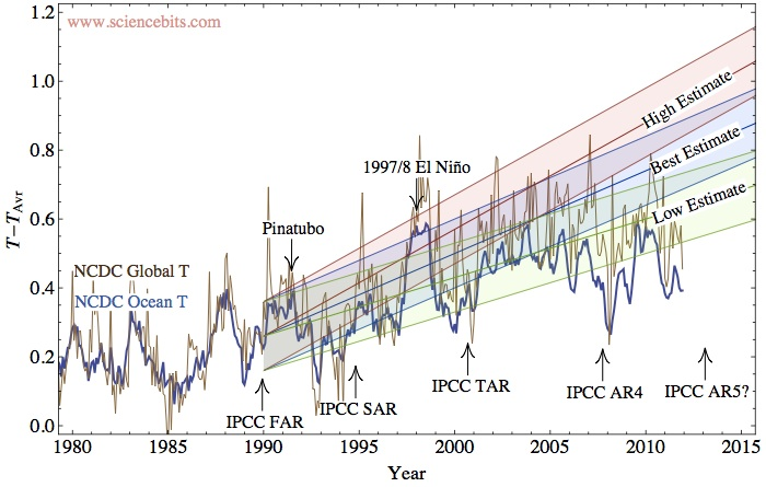 IPCC temperature prediction vs. the actual temperature rise