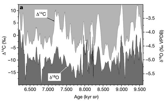 Solar climate correlation in stalagmites in Oman