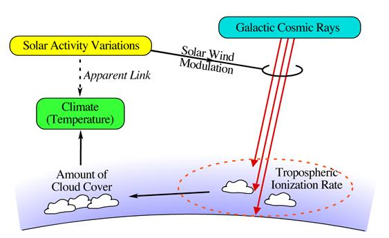 The link between solar activity and climate through cosmic ray modulation
