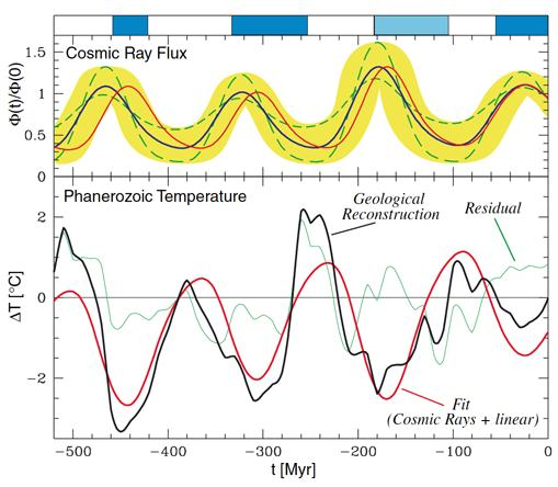 Correlation between cosmic rays and paleoclimate on geological time scales