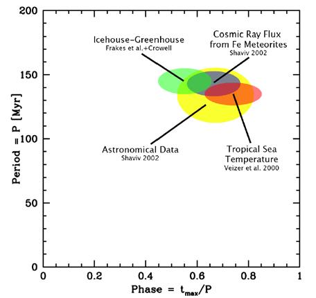 Agreement between cosmic ray flux galactic and paleoclimate variations