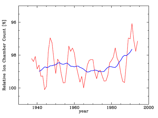 Cosmic Rays measured in ion chambers over the twentieth century