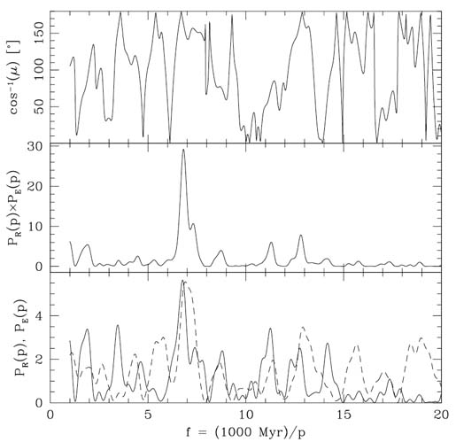 Rayleigh power spectrum in the exposure ages of meteorites