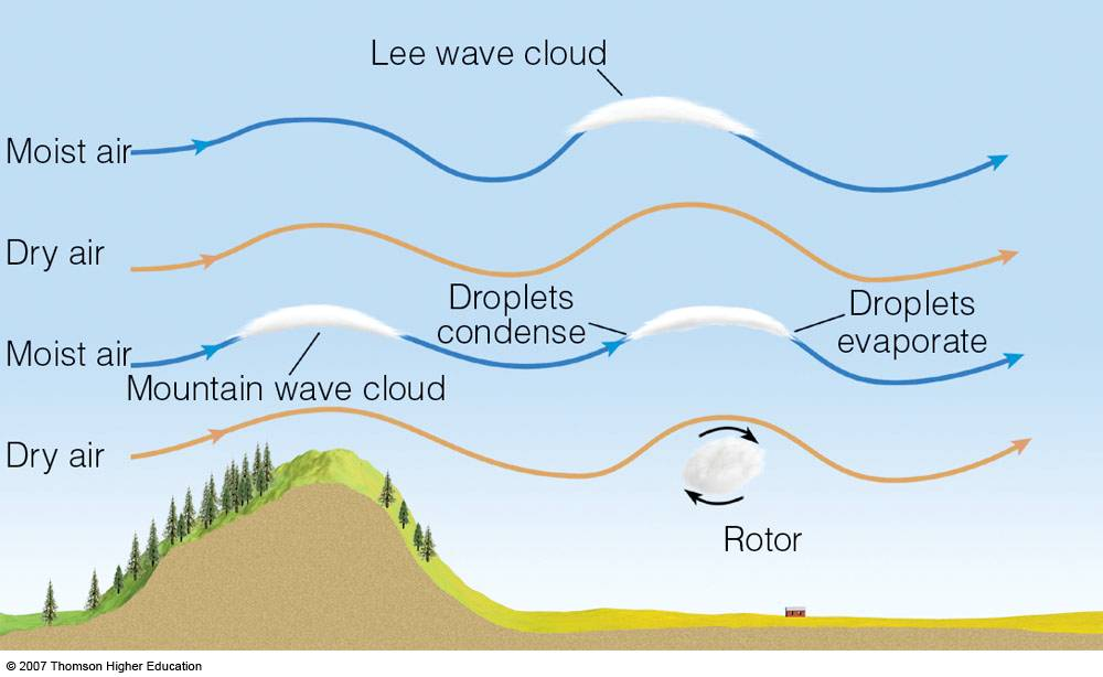 lee wave clouds